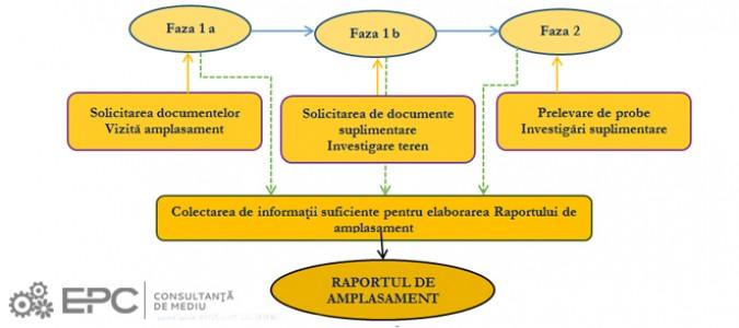 Raport de amplasament (IPPC)